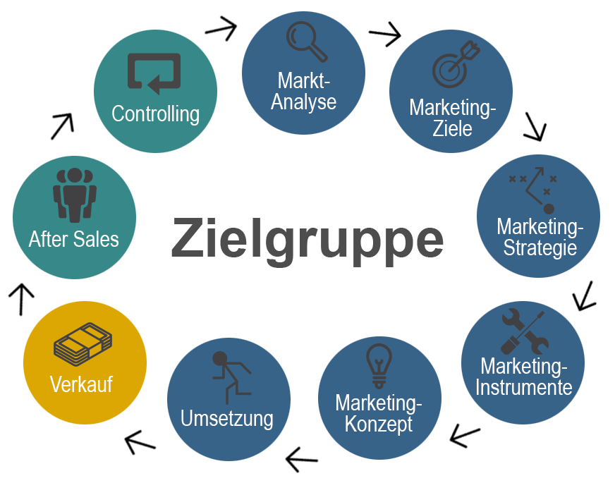 Marketingkonzept in 6 schritten